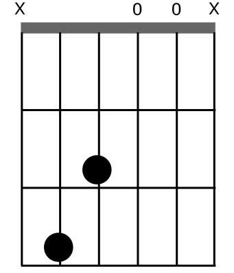 diagramme DO7M4C